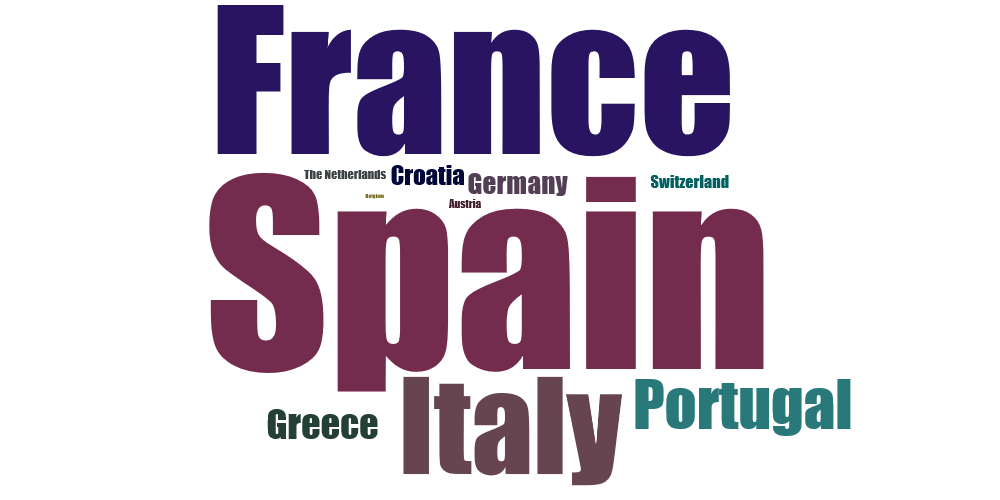 Countries Wordcloud